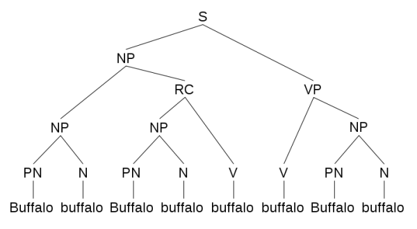 720px-Buffalo_sentence_1_parse_tree